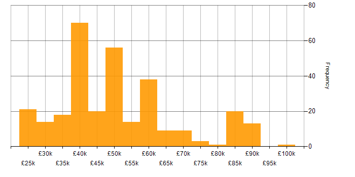 Salary histogram for VB.NET in England