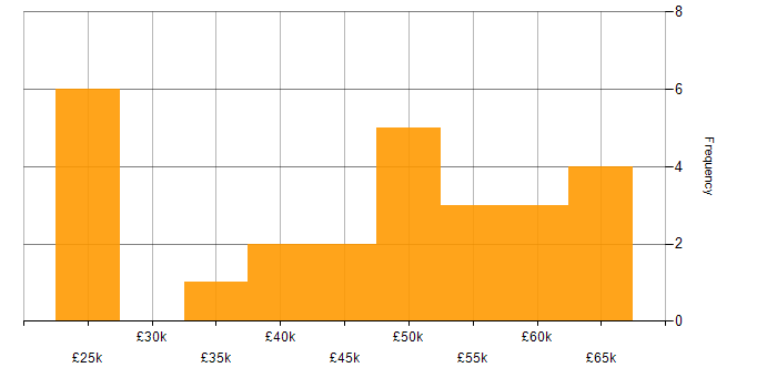 Salary histogram for VBA in the South East