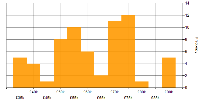 Salary histogram for vCenter Server in London