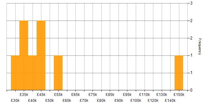 Salary histogram for Verint in the UK