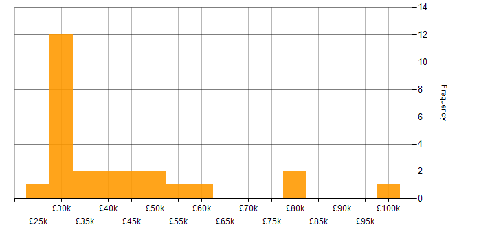 Salary histogram for Video Editing in the UK
