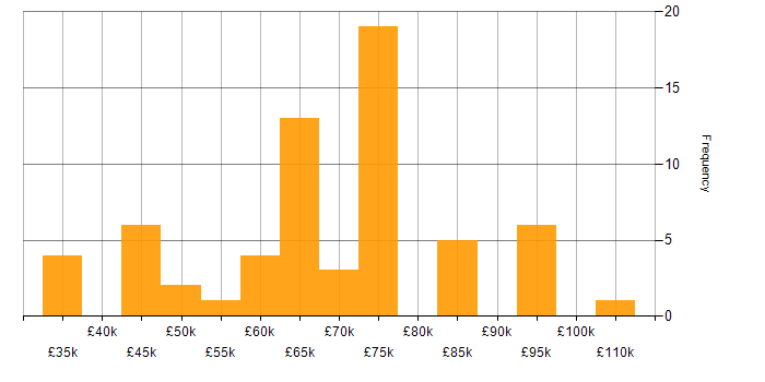 Salary histogram for Video on Demand in England