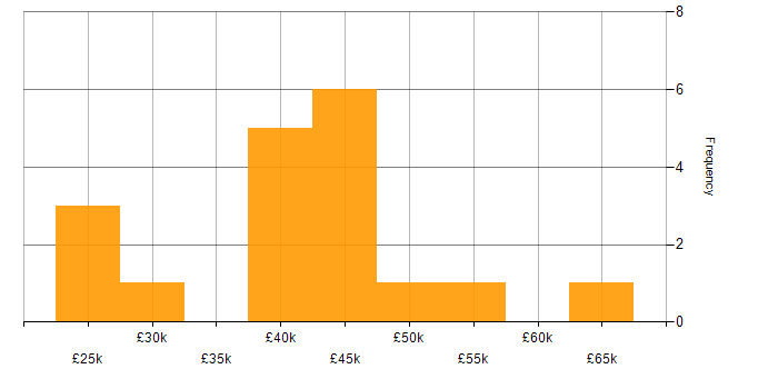 Salary histogram for Virtual Desktop in the South West