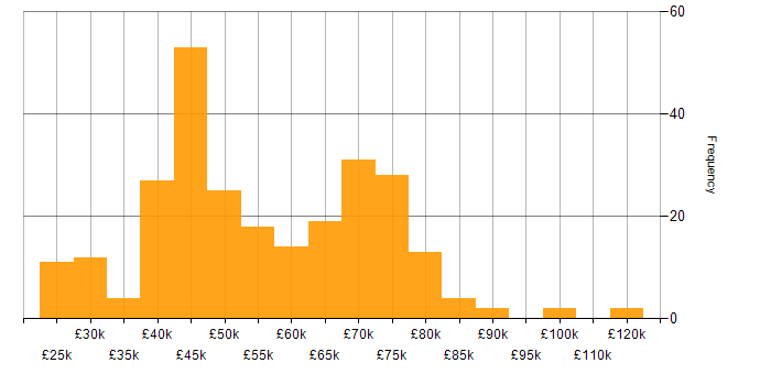 Salary histogram for Virtual Desktop in the UK