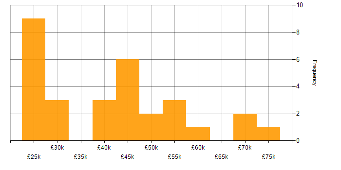 Salary histogram for Virtual Machines in the Midlands