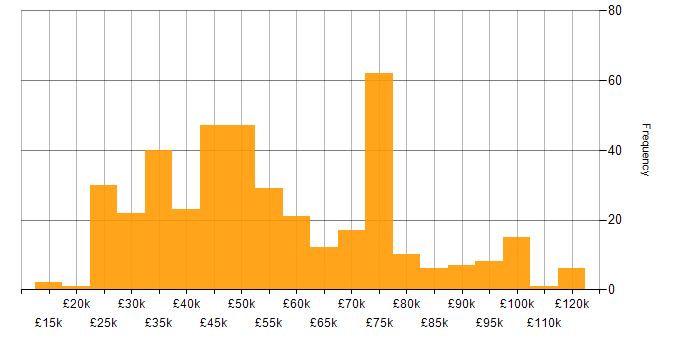 Salary histogram for Virtual Machines in the UK