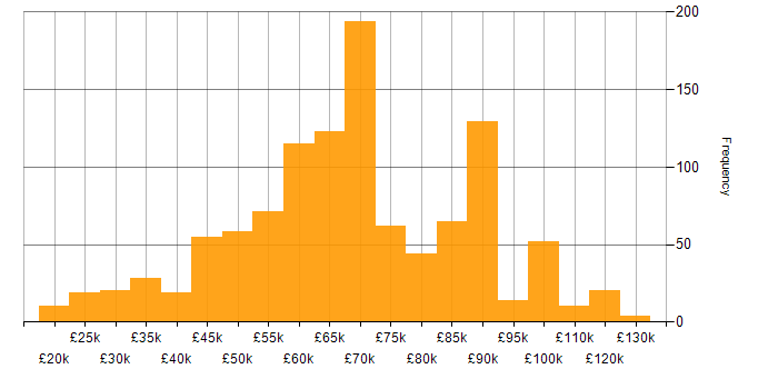 Salary histogram for Virtual Team in England
