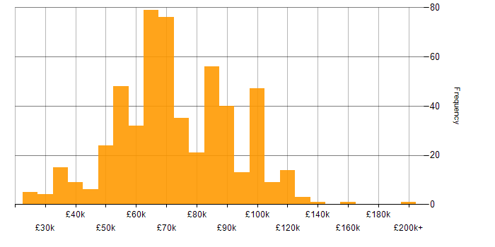 Salary histogram for Virtual Team in London