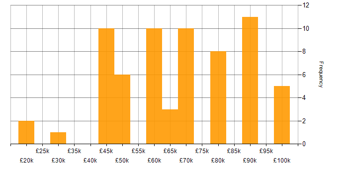 Salary histogram for Virtual Team in Yorkshire