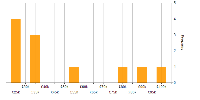 Salary histogram for VirtualBox in England