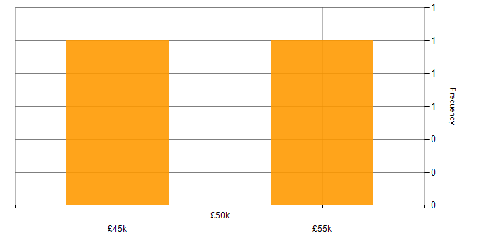 Salary histogram for Visual Studio in Cheshire