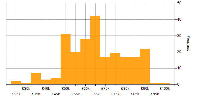 Salary histogram for Visual Studio in London