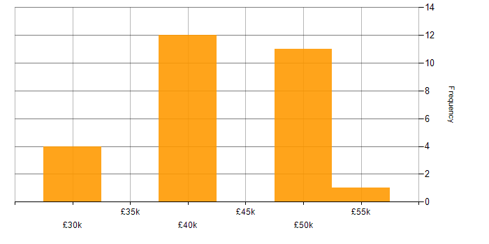 Salary histogram for Visual Studio in West Yorkshire