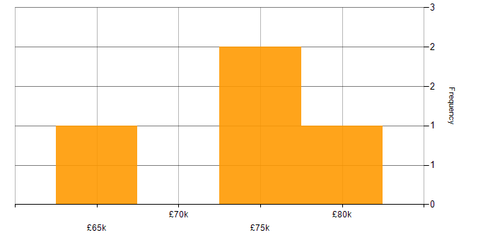 Salary histogram for Visual Studio Team System in the City of London