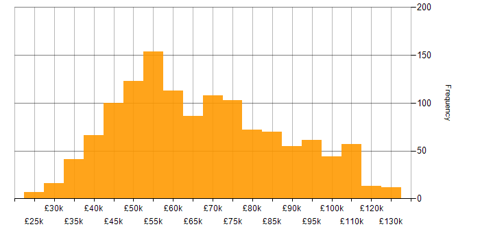 Salary histogram for Visualisation in London