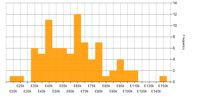 Salary histogram for VMS in the UK
