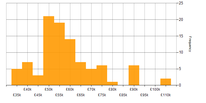 Salary histogram for VMware ESXi in London