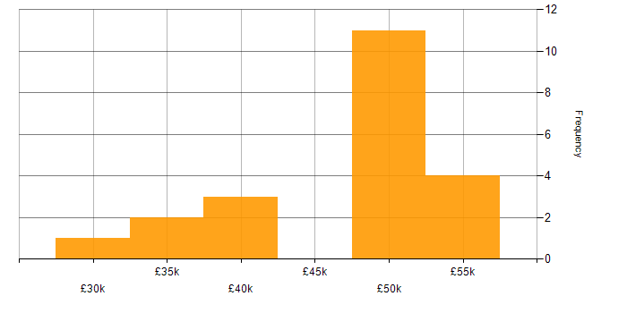 Salary histogram for VMware Infrastructure in Leicester