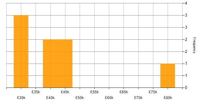 Salary histogram for VMware Infrastructure in Northampton