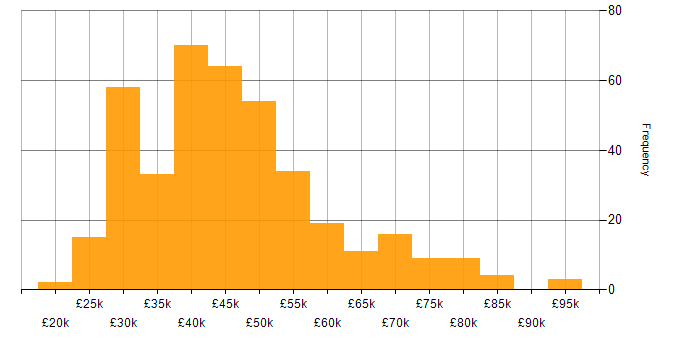 Salary histogram for VMware Infrastructure in the South East