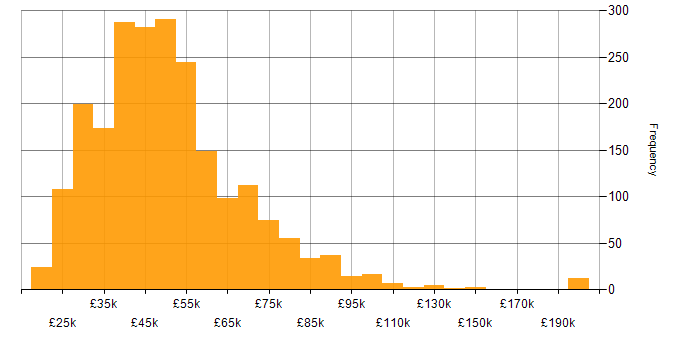 Salary histogram for VMware Infrastructure in the UK