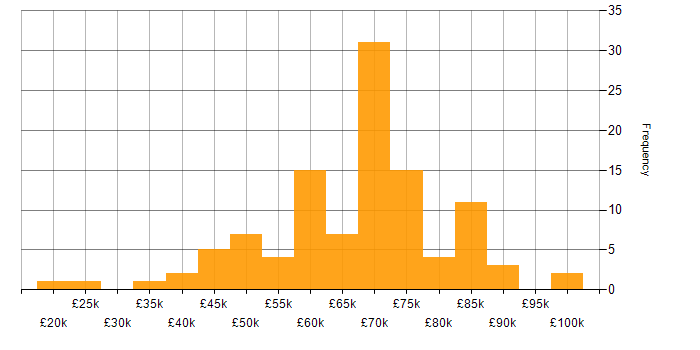 Salary histogram for VMware NSX in the UK