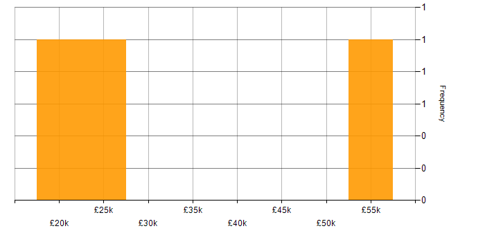 Salary histogram for VMware NSX in the West Midlands