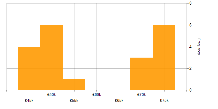 Salary histogram for VPN in Oxfordshire