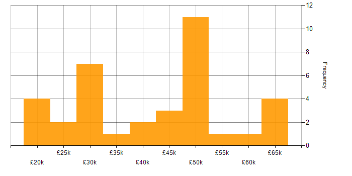 Salary histogram for VPN in Scotland