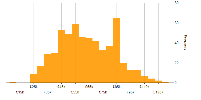 Salary histogram for Vulnerability Management in the UK