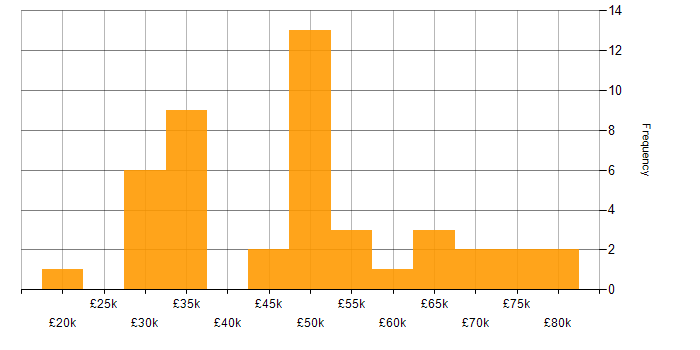 Salary histogram for W3C in the UK