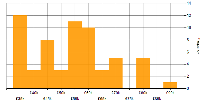 Salary histogram for Web Accessibility in the UK