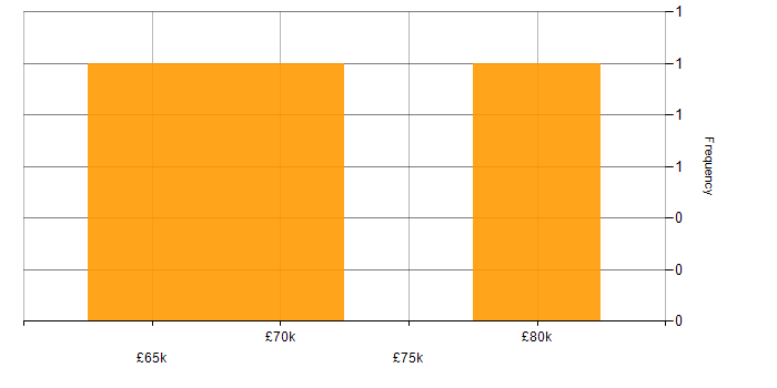 Salary histogram for Web Application Development in Cambridgeshire