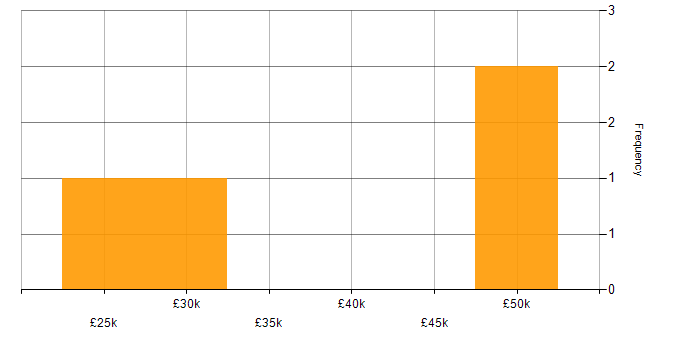 Salary histogram for Web Design in the East Midlands