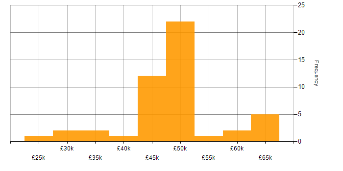 Salary histogram for Web Development in Wales