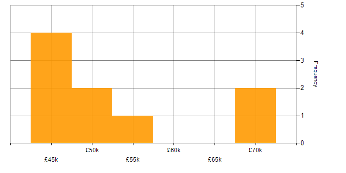Salary histogram for WebDriver in the East Midlands