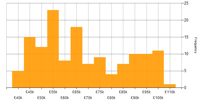 Salary histogram for WebDriver in London