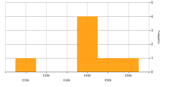 Salary histogram for WebDriver in Yorkshire