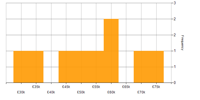 Salary histogram for WebLogic in the North West