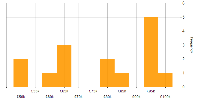 Salary histogram for webpack in the City of London