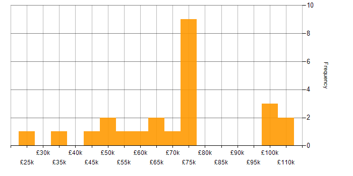WebRTC jobs, average salaries and trends for WebRTC (Web