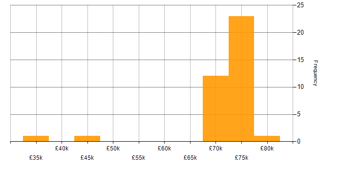 Salary histogram for WebSockets in Berkshire