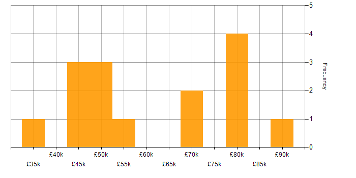 Salary histogram for WebSphere in the South East
