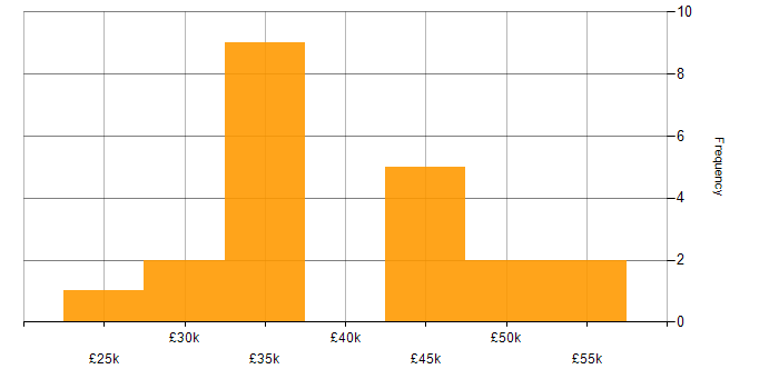 Salary histogram for Wi-Fi in Kent