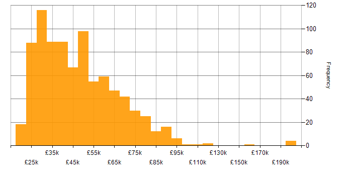 Salary histogram for Wi-Fi in the UK