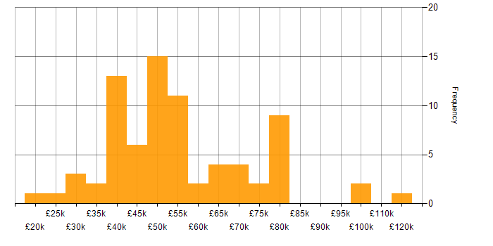 Salary histogram for Wiki in England