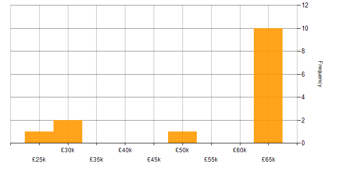 Salary histogram for Windows Phone in England