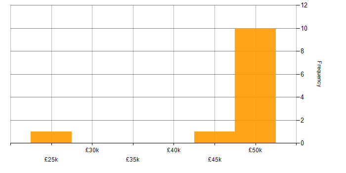 Salary histogram for Windows Server 2003 in the Thames Valley