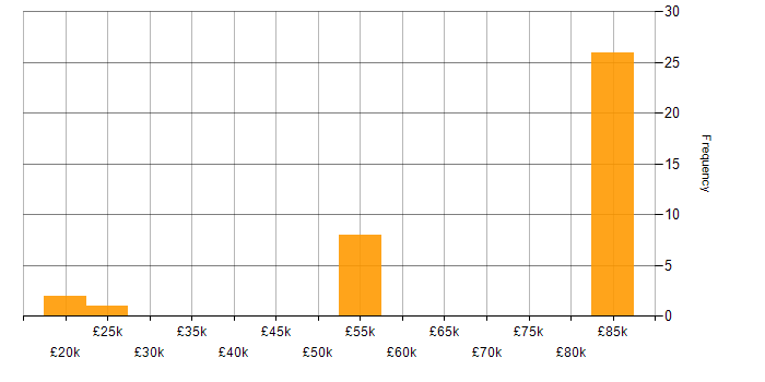 Salary histogram for Wireless in South Yorkshire