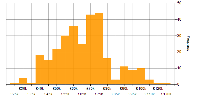 Salary histogram for Workday in the UK